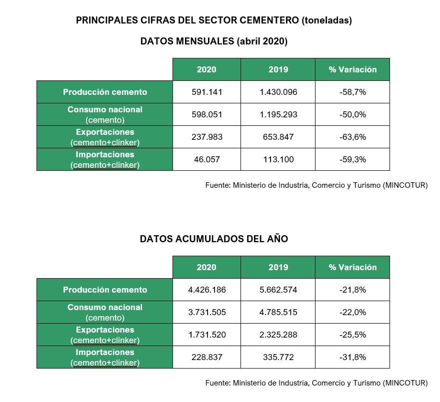 Estadística del Cemento.