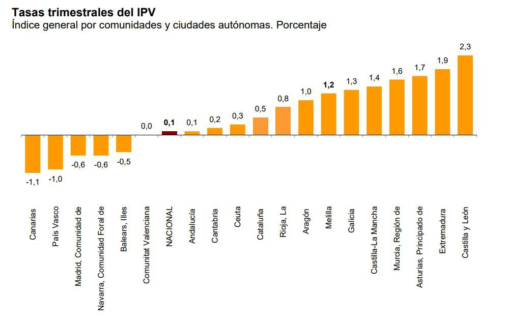 Indice Precios Vivienda 2.JPG
